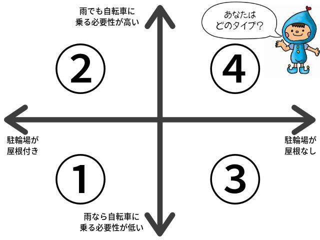 タイプ別レインカバー選び方