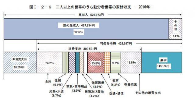 総務省データ 家計支出の内訳